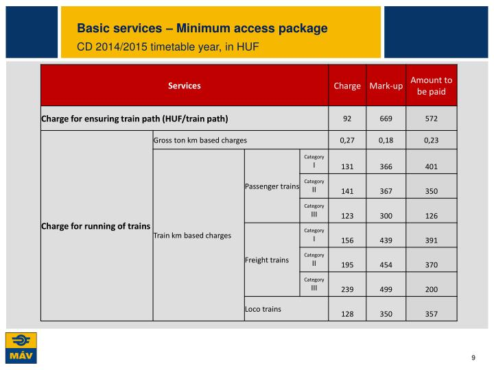 Basic services – Minimum access package