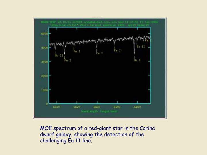 MOE spectrum of a red-giant star in the Carina dwarf galaxy, showing the detection of the challenging Eu II line.