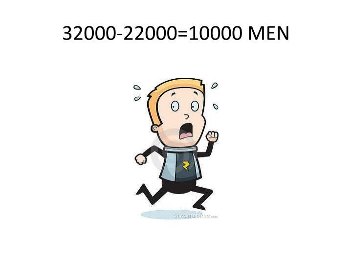 32000-22000=10000 MEN