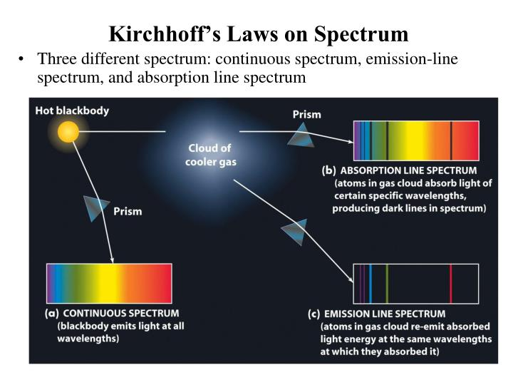 Kirchhoff's Laws on Spectrum
