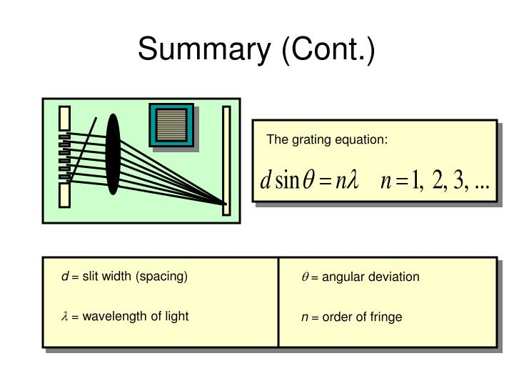 The grating equation: