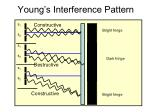 young s interference pattern