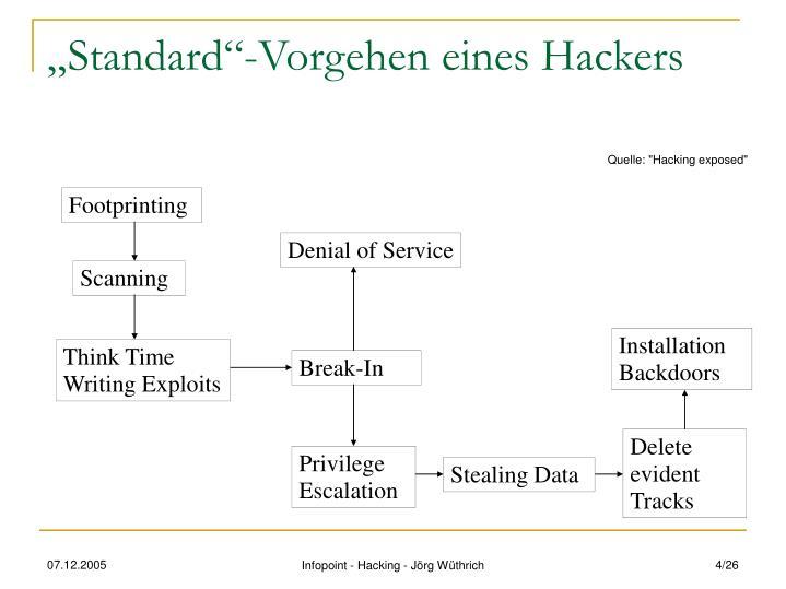 """""""Standard""""-Vorgehen eines Hackers"""