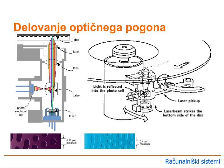 Delovanje optičnega pogona