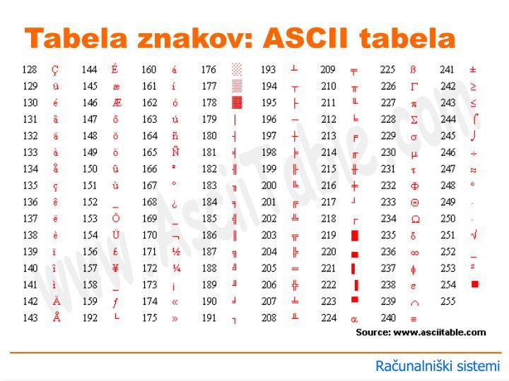 Tabela znakov: ASCII tabela