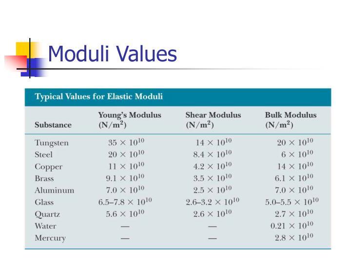 Moduli Values