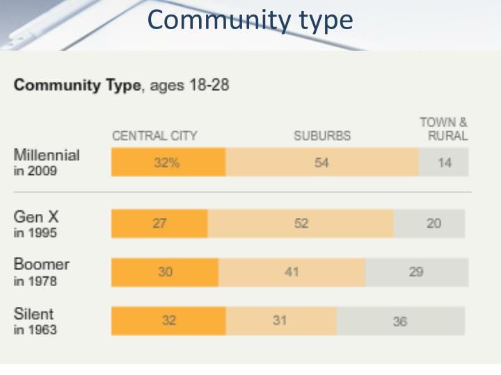 Community type