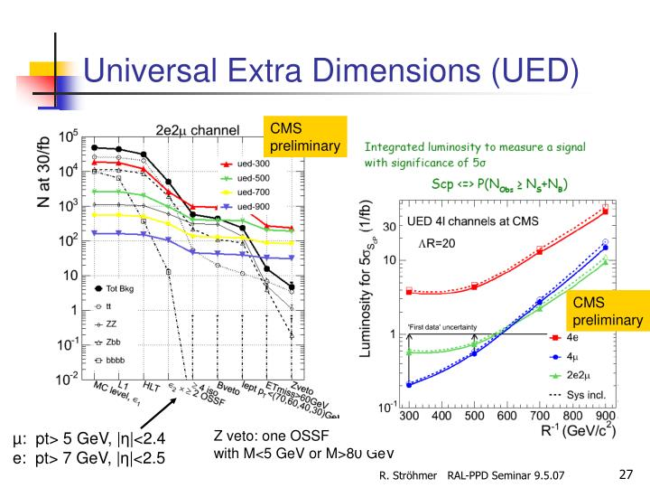 Universal Extra Dimensions (UED)