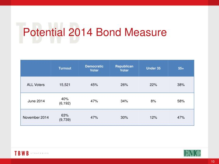 Potential 2014 Bond Measure