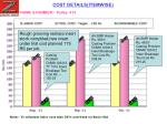 cost details itemwise11