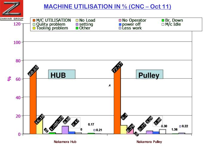 MACHINE UTILISATION IN % (CNC – Oct 11)