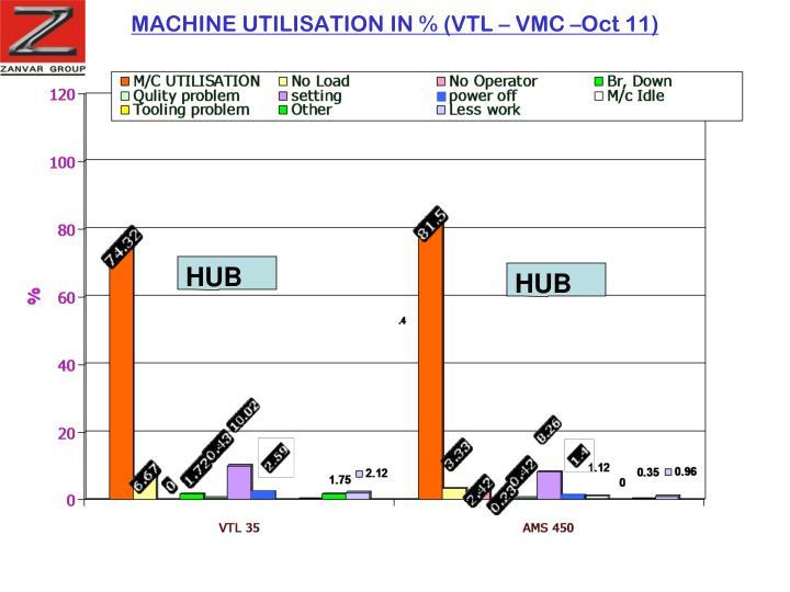 MACHINE UTILISATION IN % (VTL – VMC –Oct 11)