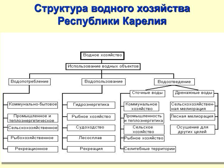 Структура водного хозяйства Республики Карелия
