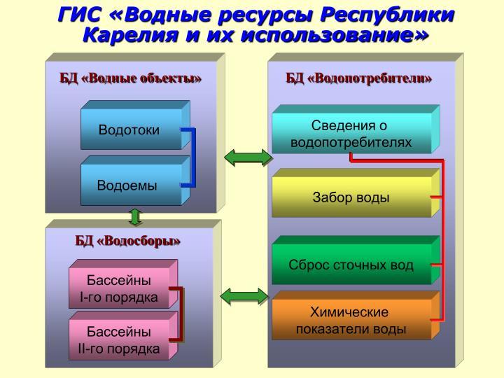 ГИС «Водные ресурсы Республики Карелия и их использование»