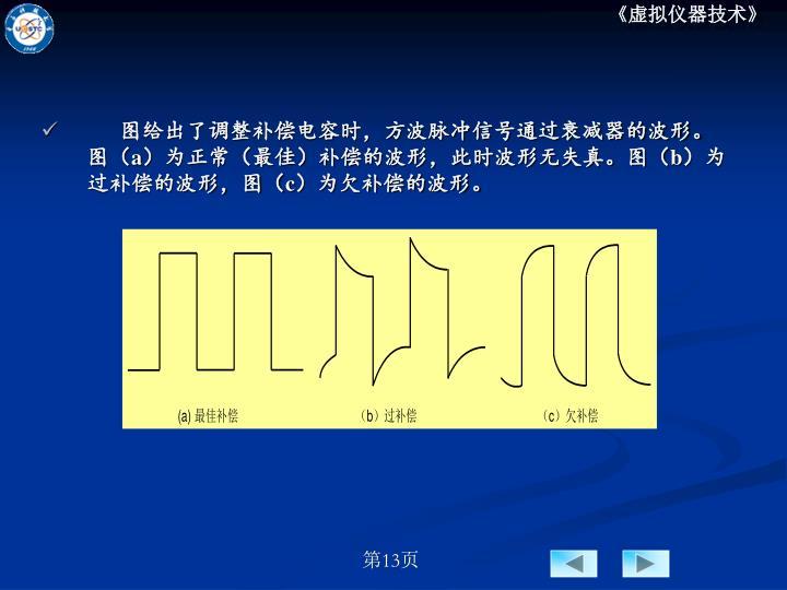 图给出了调整补偿电容时,方波脉冲信号通过衰减器的波形。图(