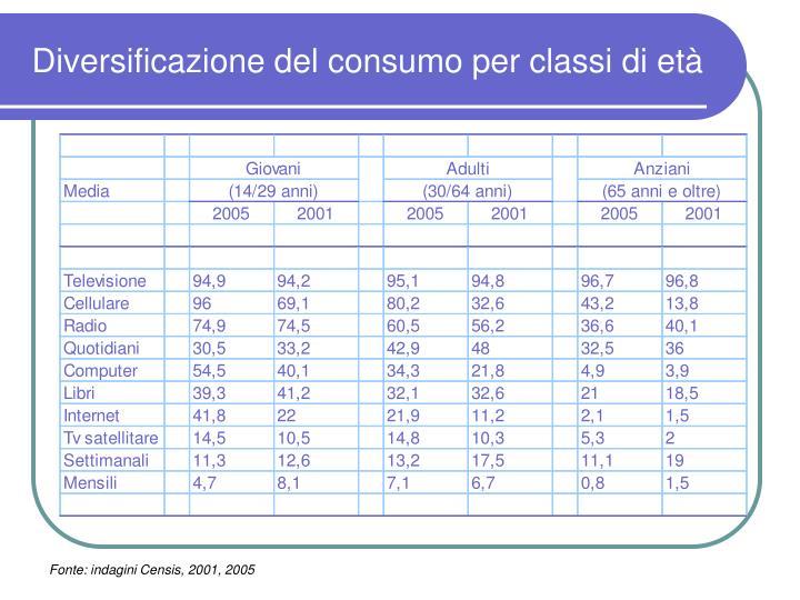 Diversificazione del consumo per classi di età