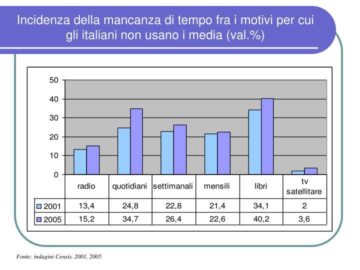 Incidenza della mancanza di tempo fra i motivi per cui gli italiani non usano i media (val.%)