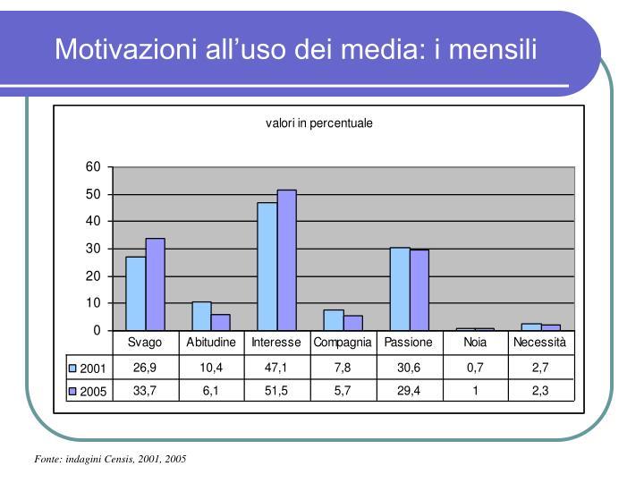 Motivazioni all'uso dei media: i mensili