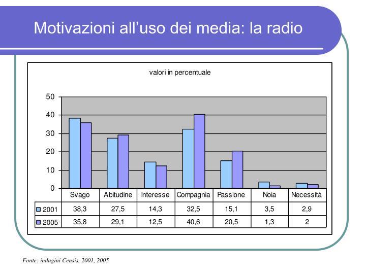 Motivazioni all'uso dei media: la radio