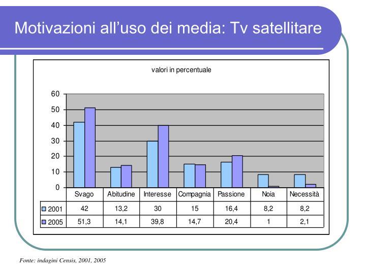 Motivazioni all'uso dei media: Tv satellitare