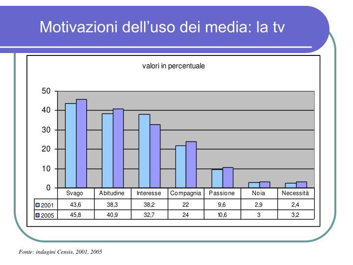Motivazioni dell'uso dei media: la tv