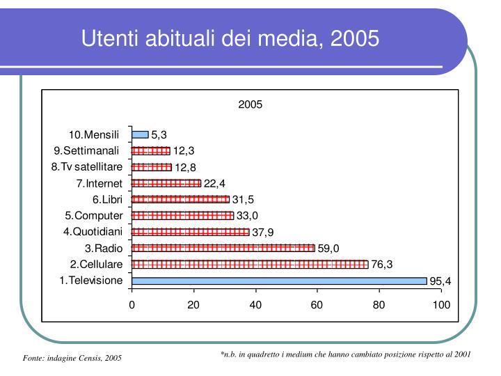 Utenti abituali dei media, 2005