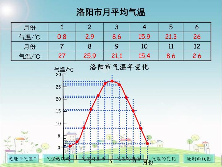 洛阳市月平均气温