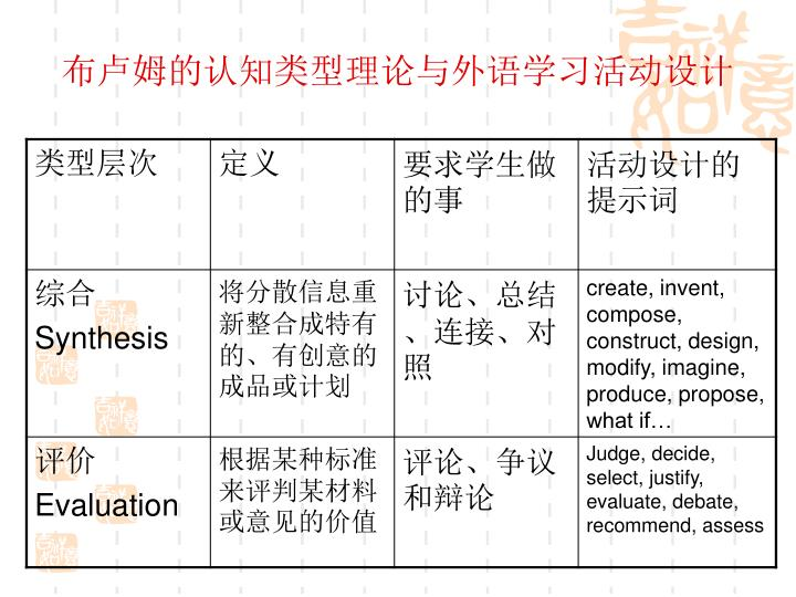 布卢姆的认知类型理论与外语学习活动设计