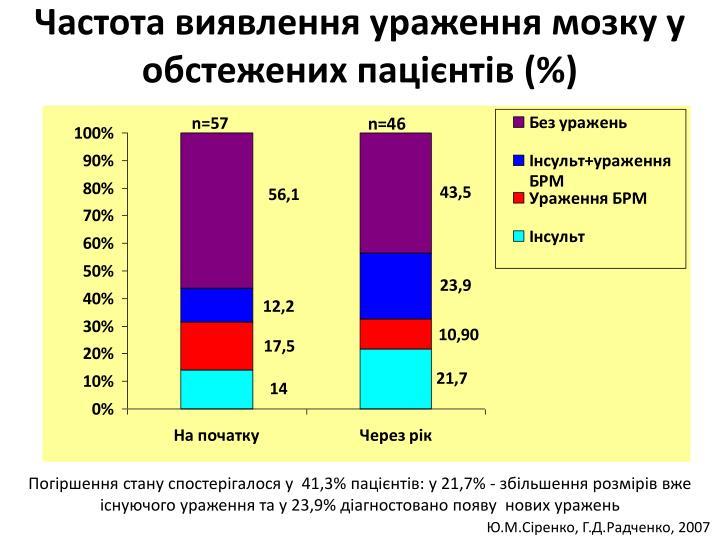Частота виявлення ураження мозку у обстежених пацієнтів (%)