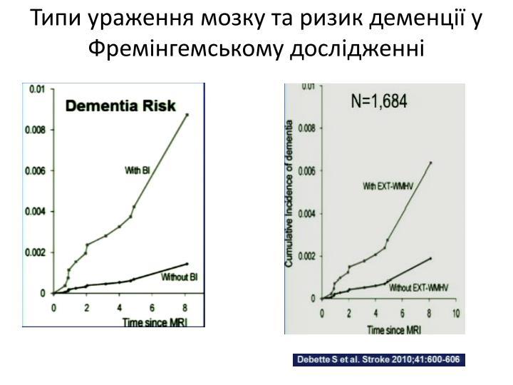 Типи ураження мозку та ризик деменції у Фремінгемському дослідженні