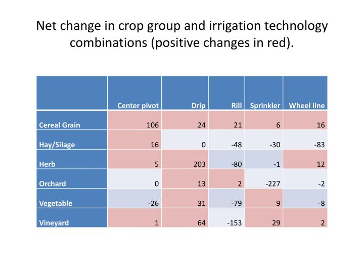 Net change in crop group and irrigation technology combinations (positive changes in red).