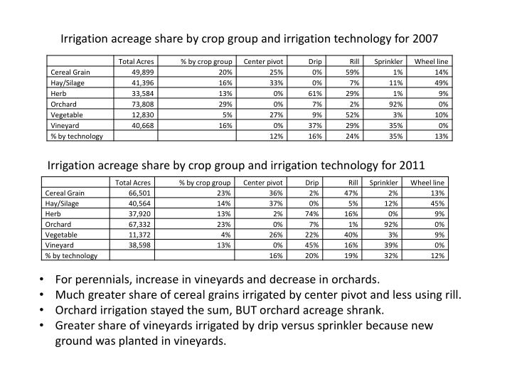 Irrigation acreage share by crop group and irrigation technology for
