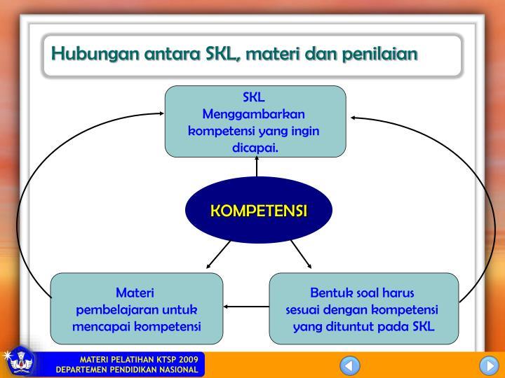 Hubungan antara SKL, materi dan penilaian