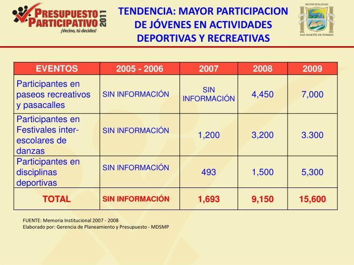 TENDENCIA: MAYOR PARTICIPACION DE JÓVENES EN ACTIVIDADES DEPORTIVAS Y RECREATIVAS