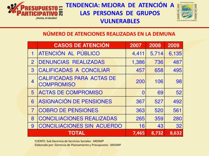 TENDENCIA: MEJORA  DE  ATENCIÓN  A  LAS  PERSONAS  DE  GRUPOS VULNERABLES