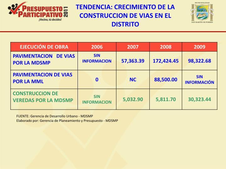 TENDENCIA: CRECIMIENTO DE LA CONSTRUCCION DE VIAS EN EL DISTRITO