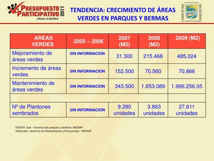 TENDENCIA: CRECIMIENTO DE ÁREAS VERDES EN PARQUES Y BERMAS