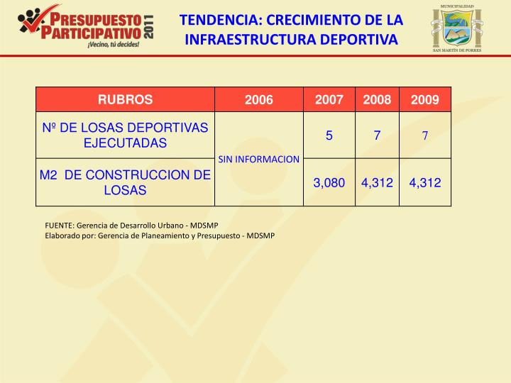 TENDENCIA: CRECIMIENTO DE LA INFRAESTRUCTURA DEPORTIVA