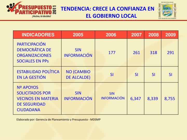 TENDENCIA: CRECE LA CONFIANZA EN EL GOBIERNO LOCAL