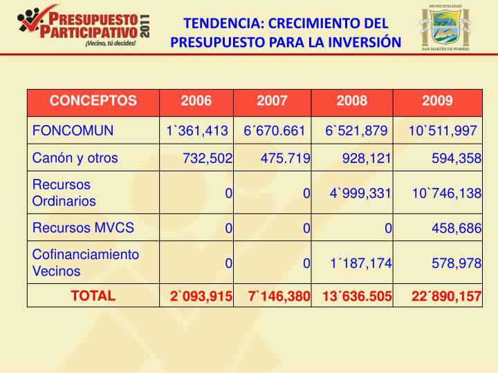 TENDENCIA: CRECIMIENTO DEL PRESUPUESTO PARA LA INVERSIÓN