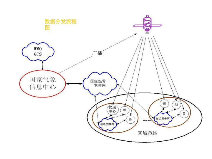 数据分发流程图