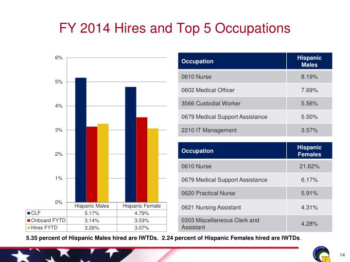 FY 2014 Hires and Top 5 Occupations