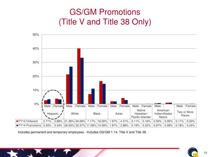 GS/GM Promotions