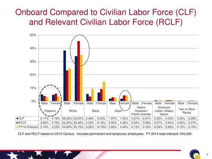 Onboard Compared to Civilian Labor Force (CLF) and Relevant Civilian Labor Force (RCLF)