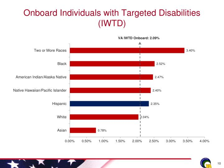 Onboard Individuals with Targeted Disabilities (IWTD)