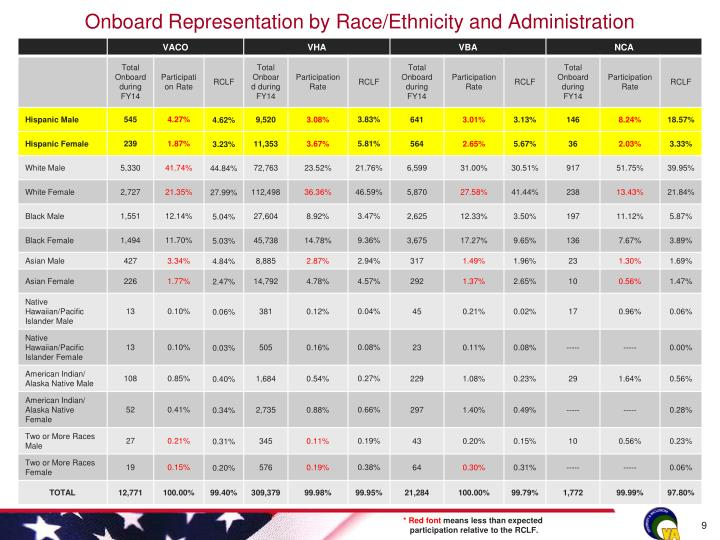 Onboard Representation by Race/Ethnicity and Administration