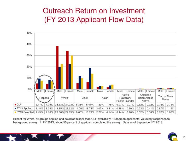 Outreach Return on Investment