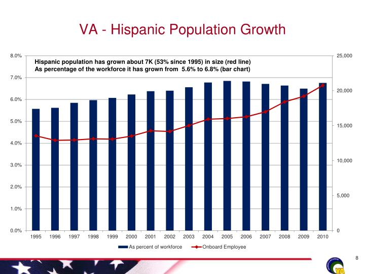 VA - Hispanic Population Growth