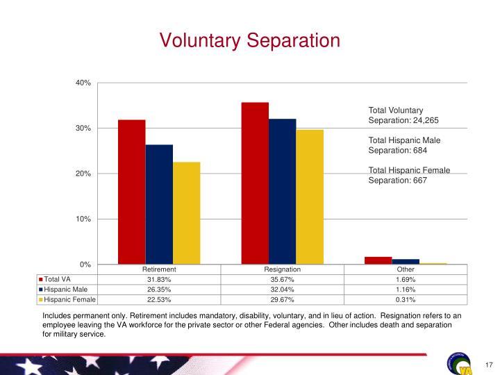 Voluntary Separation
