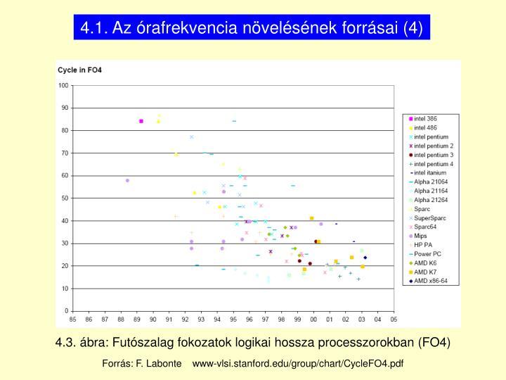 4.1. Az órafrekvencia növelésének forrásai (4)